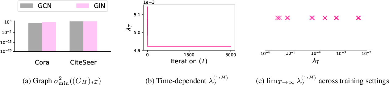 Figure 3 for Optimization of Graph Neural Networks: Implicit Acceleration by Skip Connections and More Depth