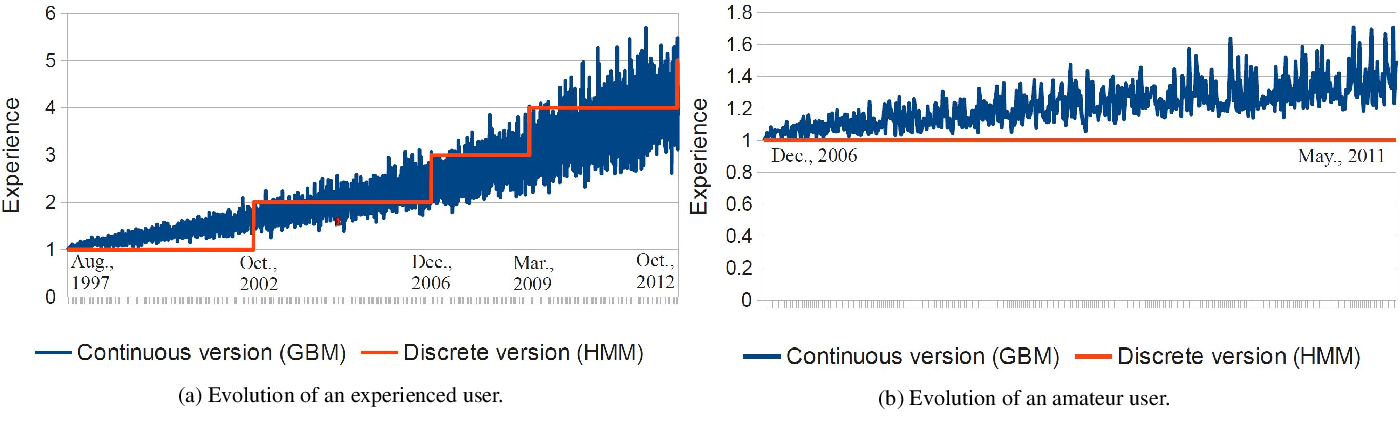 Figure 1 for Item Recommendation with Continuous Experience Evolution of Users using Brownian Motion