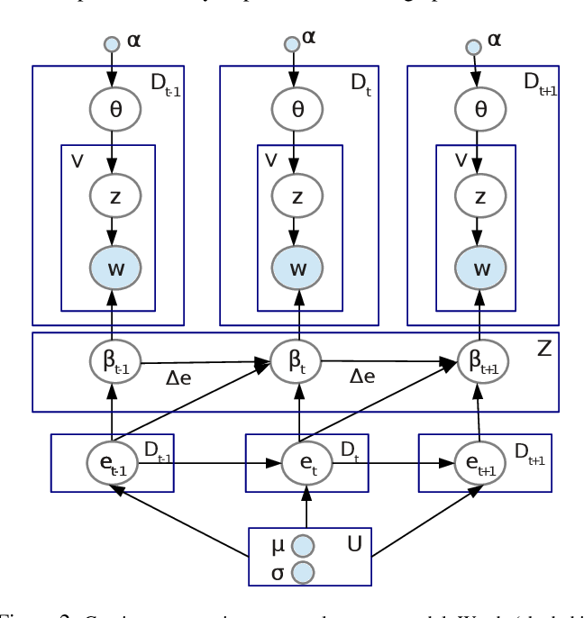 Figure 3 for Item Recommendation with Continuous Experience Evolution of Users using Brownian Motion