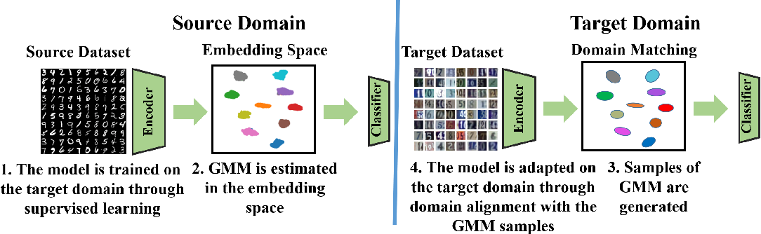 Figure 1 for Sequential Unsupervised Domain Adaptation through Prototypical Distributions
