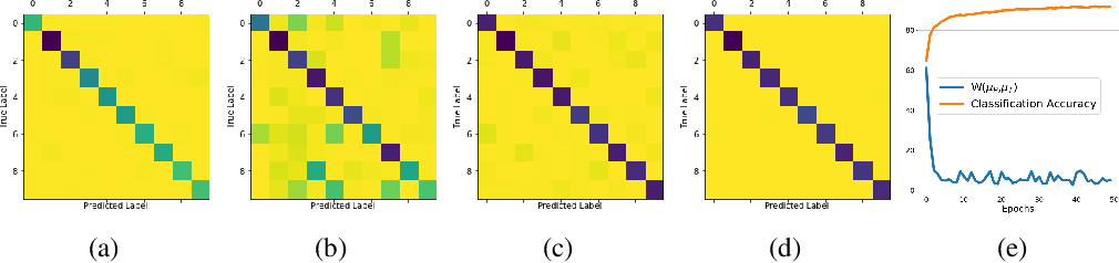 Figure 2 for Sequential Unsupervised Domain Adaptation through Prototypical Distributions