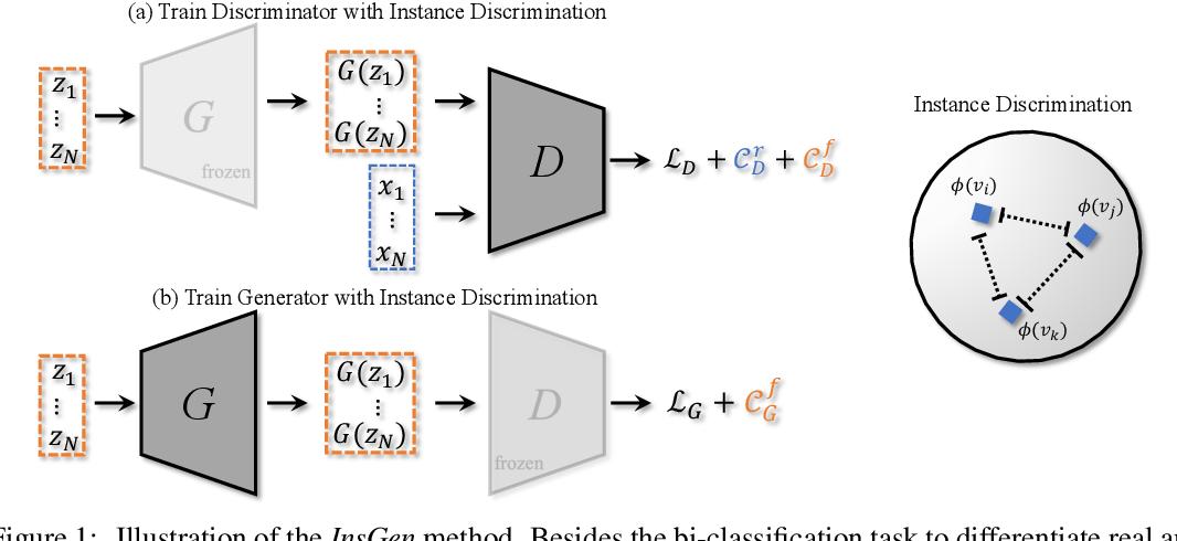 Figure 1 for Data-Efficient Instance Generation from Instance Discrimination