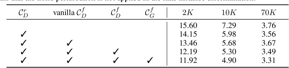 Figure 4 for Data-Efficient Instance Generation from Instance Discrimination