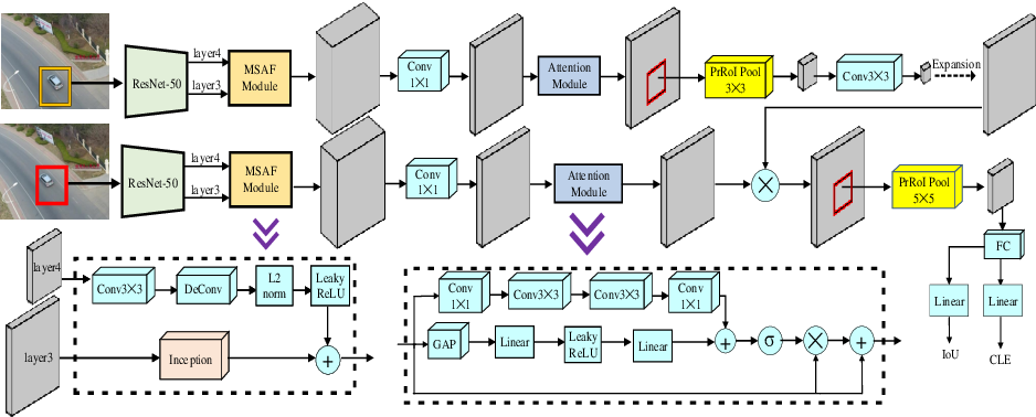 Figure 3 for COMET: Context-Aware IoU-Guided Network for Small Object Tracking