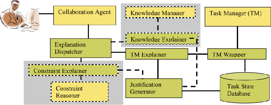Figure 3 for Foundations of Explainable Knowledge-Enabled Systems