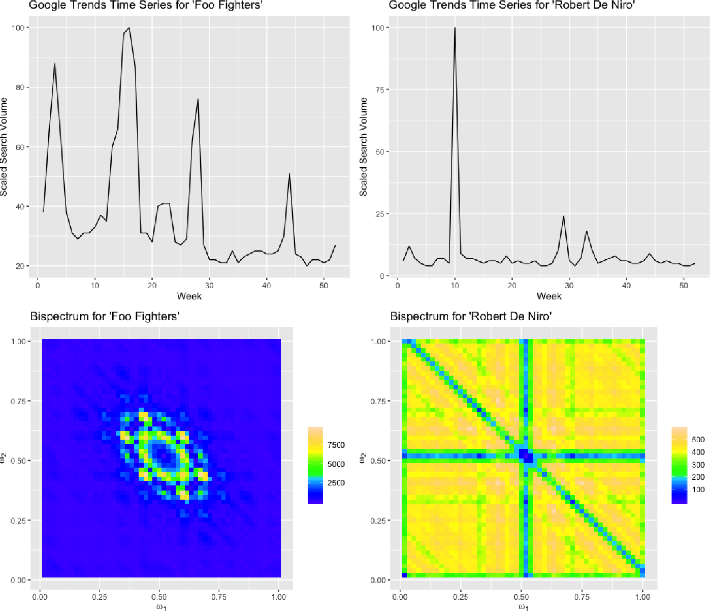 Figure 3 for Nonlinear Time Series Classification Using Bispectrum-based Deep Convolutional Neural Networks
