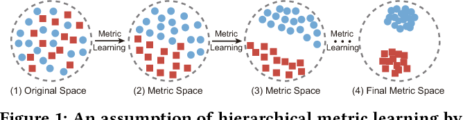 Figure 1 for Online Deep Metric Learning