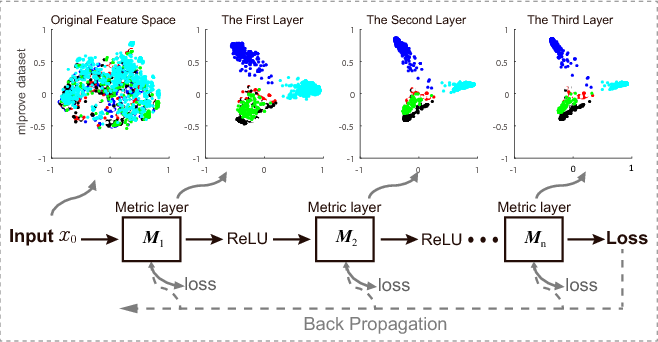 Figure 3 for Online Deep Metric Learning