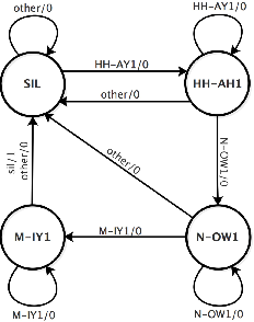 Figure 1 for Hierarchical Neural Network Architecture In Keyword Spotting