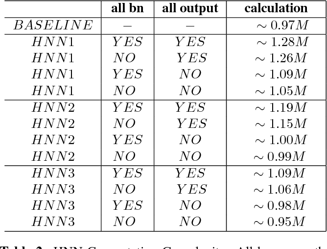 Figure 4 for Hierarchical Neural Network Architecture In Keyword Spotting