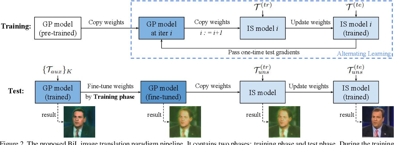 Figure 3 for A Novel BiLevel Paradigm for Image-to-Image Translation