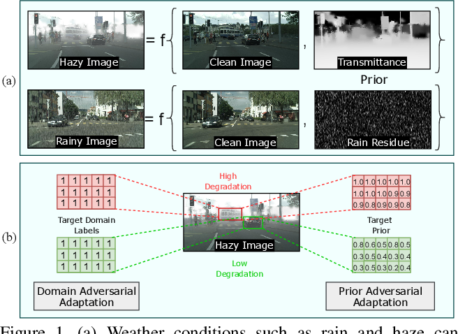 Figure 1 for Prior-based Domain Adaptive Object Detection for Adverse Weather Conditions