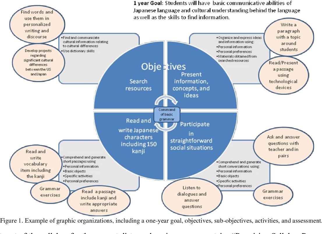 Figure 1 from Designing a Curriculum for a Distance Learning Class