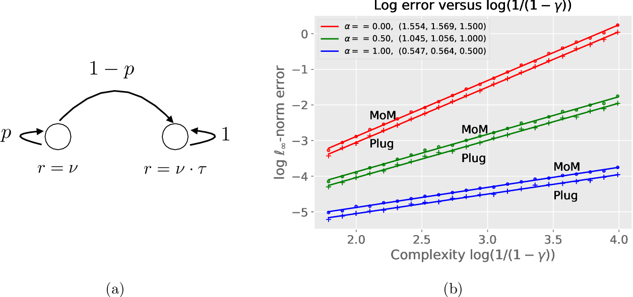 Figure 1 for Value function estimation in Markov reward processes: Instance-dependent $\ell_\infty$-bounds for policy evaluation