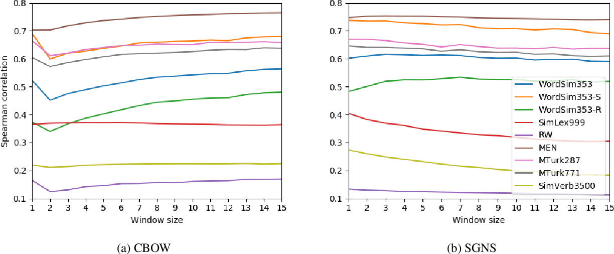 Figure 1 for Syntactic Interchangeability in Word Embedding Models