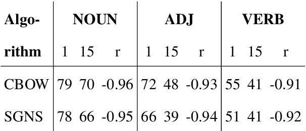 Figure 3 for Syntactic Interchangeability in Word Embedding Models