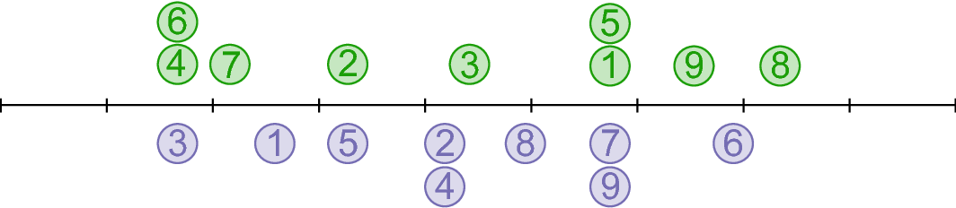 Figure 2 for The xyz algorithm for fast interaction search in high-dimensional data