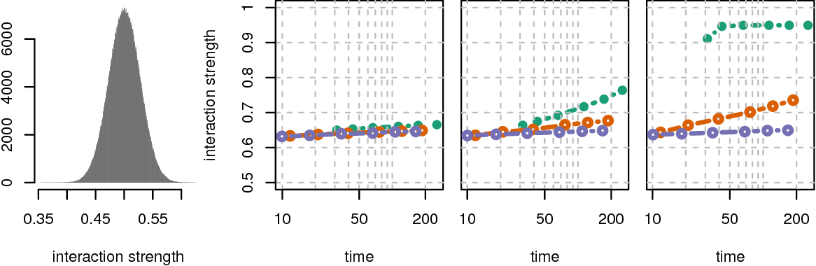 Figure 4 for The xyz algorithm for fast interaction search in high-dimensional data