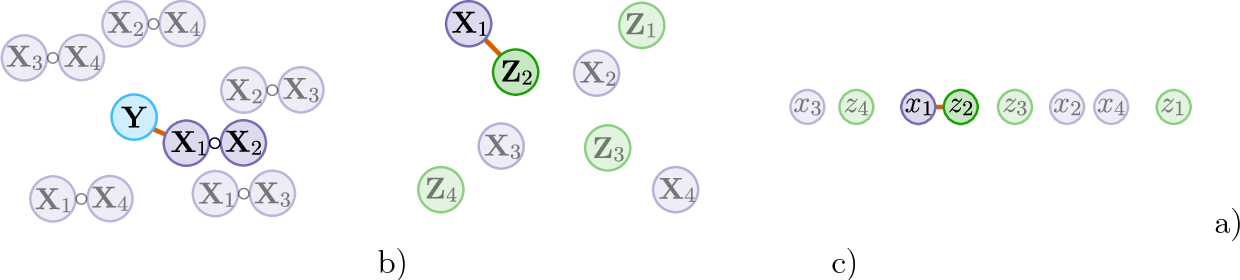 Figure 1 for The xyz algorithm for fast interaction search in high-dimensional data