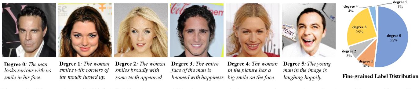 Figure 3 for Talk-to-Edit: Fine-Grained Facial Editing via Dialog