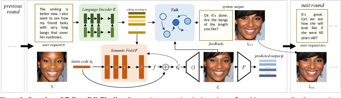 Figure 4 for Talk-to-Edit: Fine-Grained Facial Editing via Dialog