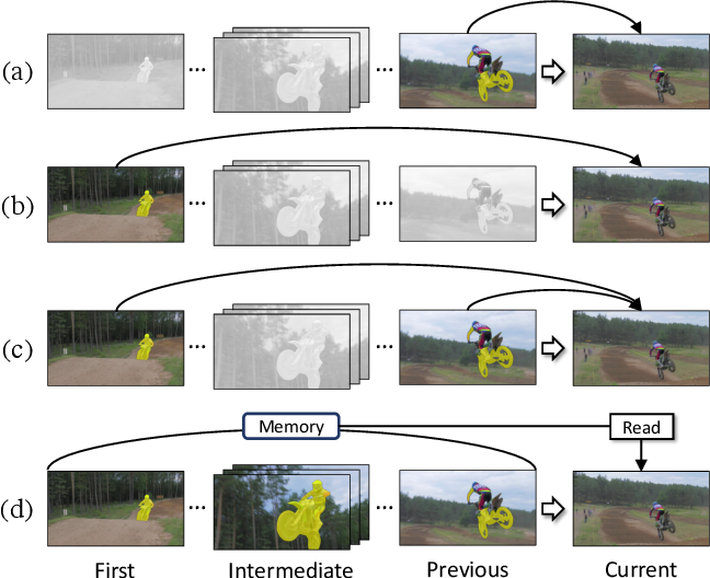 Figure 1 for Video Object Segmentation using Space-Time Memory Networks