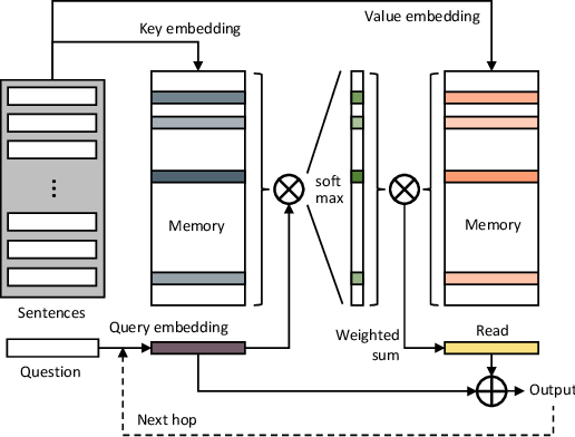 Figure 3 for Video Object Segmentation using Space-Time Memory Networks