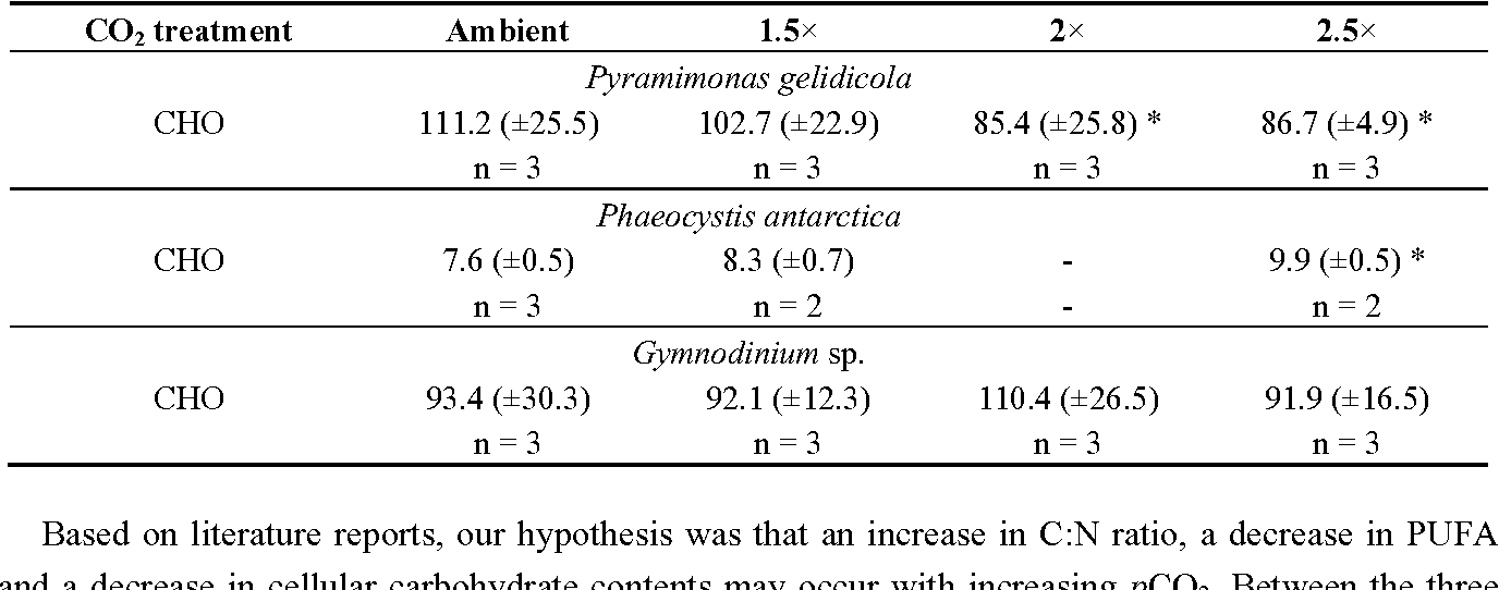 Table 5. Phytoplankton particulate organic carbohydrate (CHO) content in pg cell−1 of the respective CO2 treatments. SD in brackets, n = number of samples. * p < 0.05.