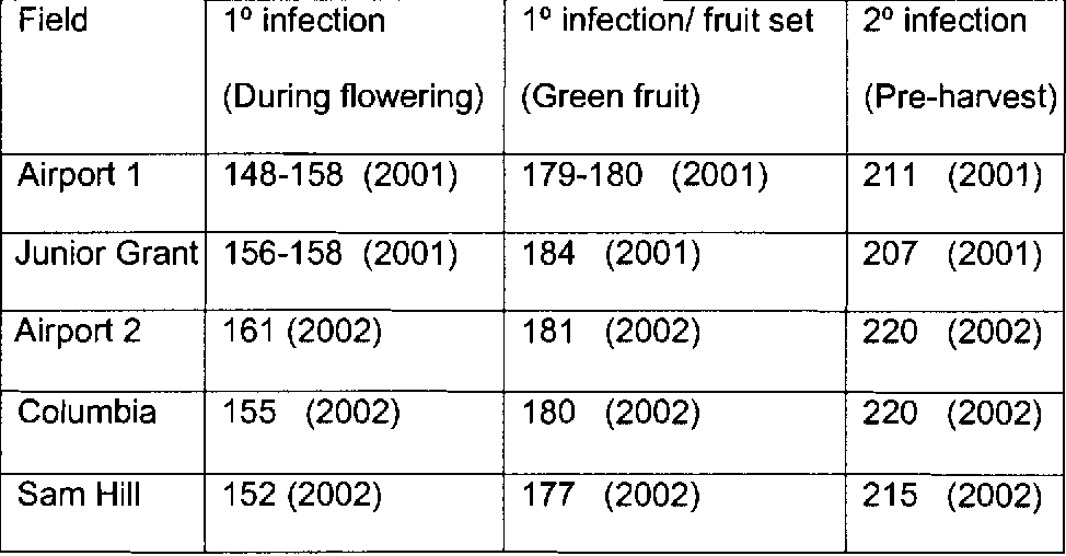 PDF] Variation in the Severity of Mummy Berry Disease among