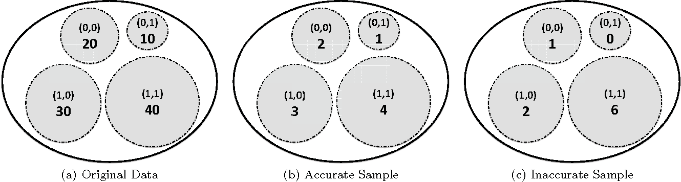 Figure 1 for Scalable Audience Reach Estimation in Real-time Online Advertising