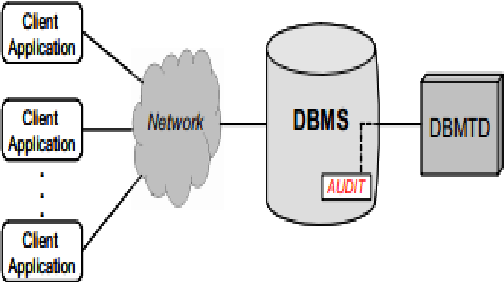 Detection and prevention of malicious activities on rdbms relational figure 81 ccuart Images