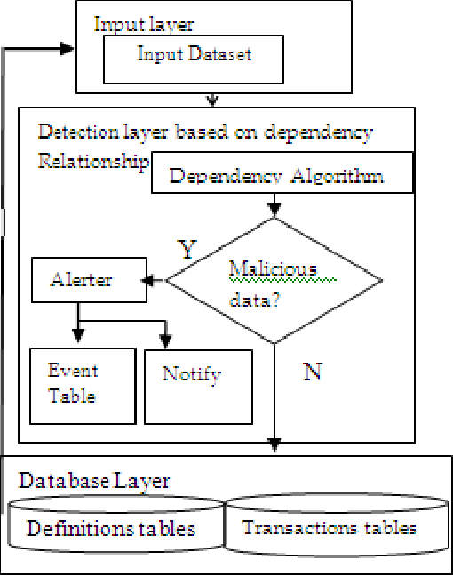 Detection and prevention of malicious activities on rdbms relational figure 101 ccuart Images