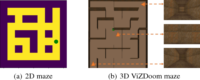 Figure 1 for Gated Path Planning Networks