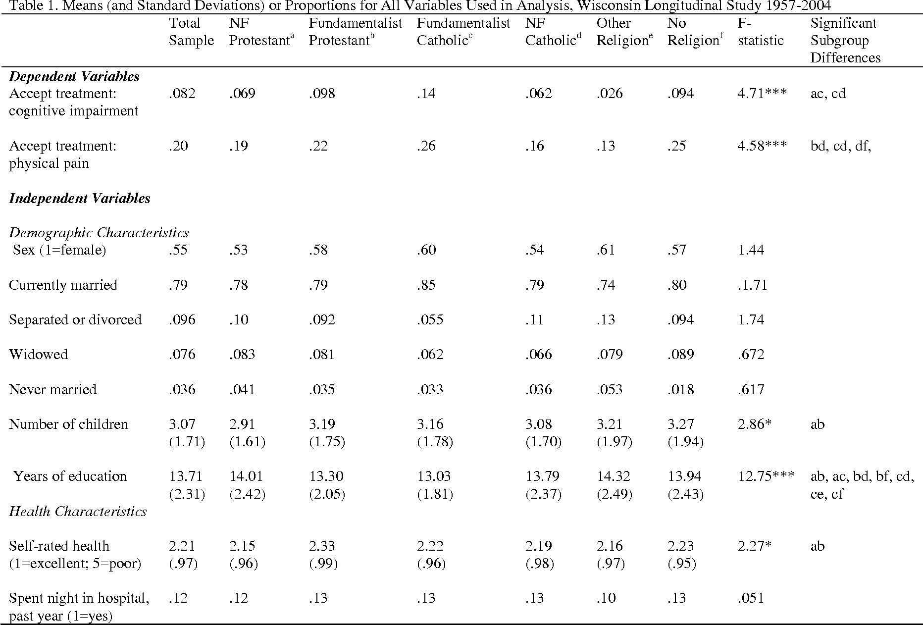 Religion And End Of Life Treatment Preferences Assessing The