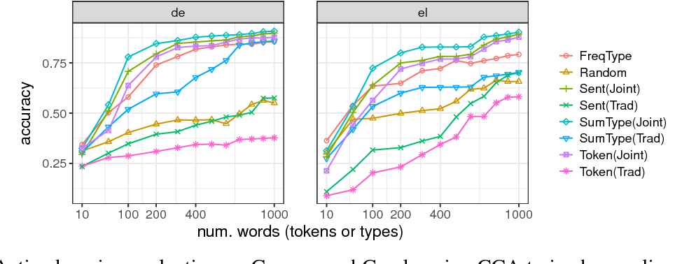 Figure 4 for Model Transfer for Tagging Low-resource Languages using a Bilingual Dictionary