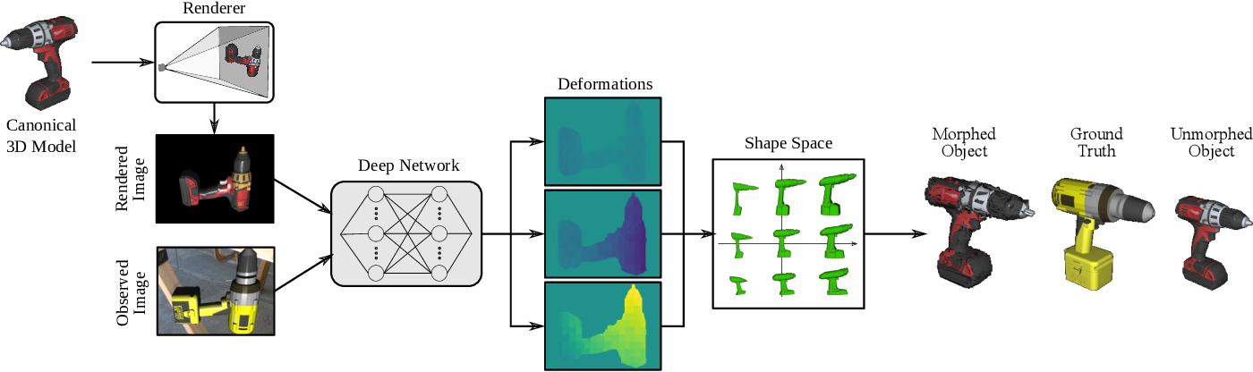 Figure 4 for Category-Level 3D Non-Rigid Registration from Single-View RGB Images