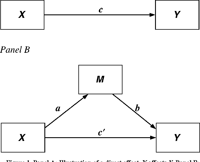 Figure 1 from SPSS and SAS procedures for estimating