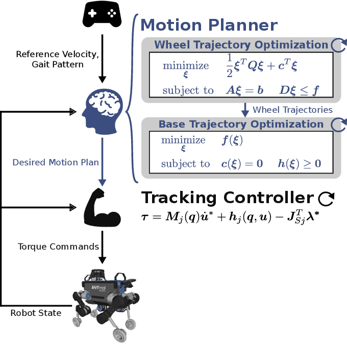 Figure 2 for Rolling in the Deep -- Hybrid Locomotion for Wheeled-Legged Robots using Online Trajectory Optimization
