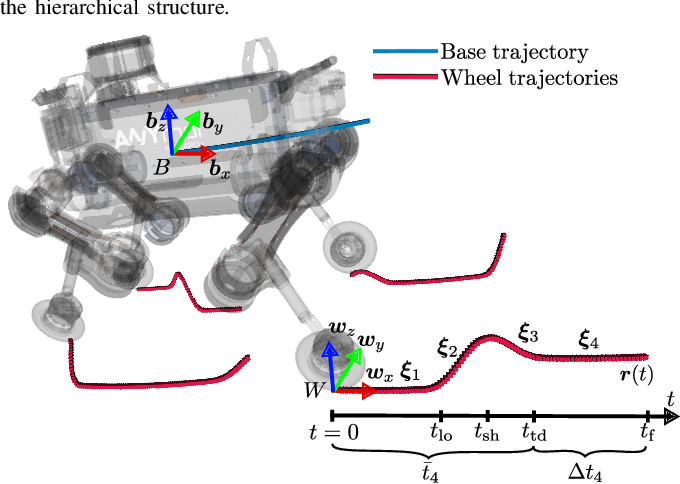 Figure 3 for Rolling in the Deep -- Hybrid Locomotion for Wheeled-Legged Robots using Online Trajectory Optimization