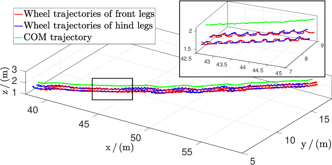 Figure 4 for Rolling in the Deep -- Hybrid Locomotion for Wheeled-Legged Robots using Online Trajectory Optimization