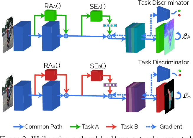 Figure 3 for Attentive Single-Tasking of Multiple Tasks