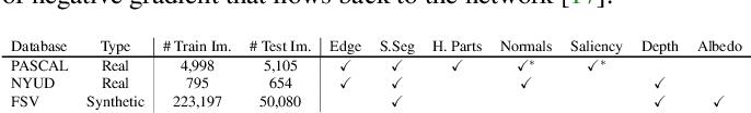 Figure 2 for Attentive Single-Tasking of Multiple Tasks