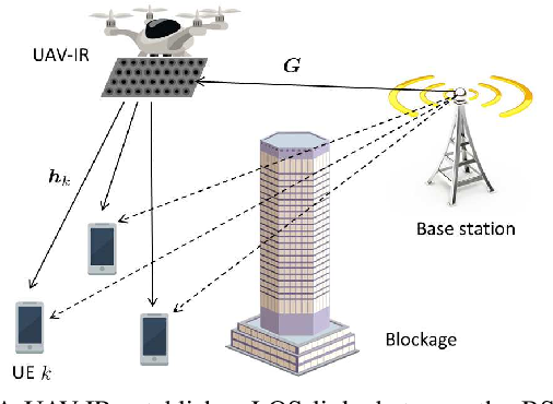 Figure 1 for Distributional Reinforcement Learning for mmWave Communications with Intelligent Reflectors on a UAV