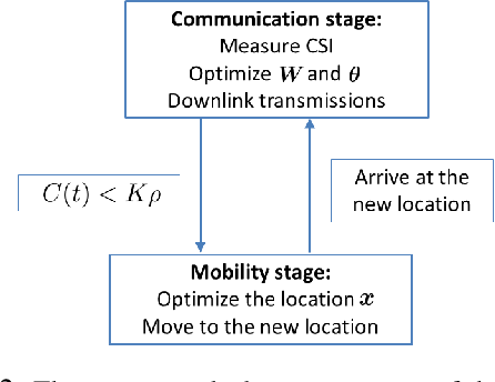 Figure 2 for Distributional Reinforcement Learning for mmWave Communications with Intelligent Reflectors on a UAV