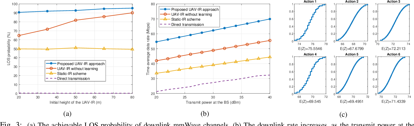 Figure 3 for Distributional Reinforcement Learning for mmWave Communications with Intelligent Reflectors on a UAV