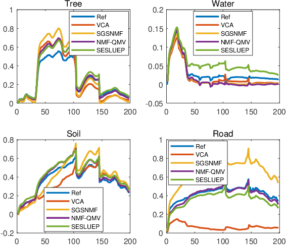 Figure 2 for Sparse Linear Spectral Unmixing of Hyperspectral images using Expectation-Propagation