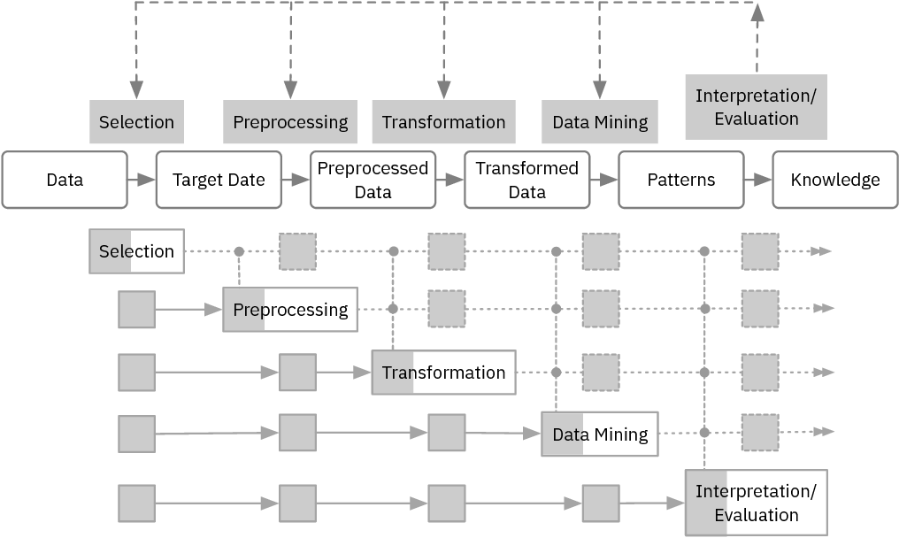Figure 1 for Progressive Data Science: Potential and Challenges
