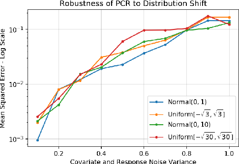 Figure 4 for On Principal Component Regression in a High-Dimensional Error-in-Variables Setting