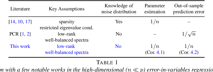 Figure 1 for On Principal Component Regression in a High-Dimensional Error-in-Variables Setting