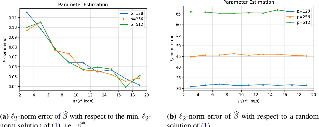 Figure 2 for On Principal Component Regression in a High-Dimensional Error-in-Variables Setting